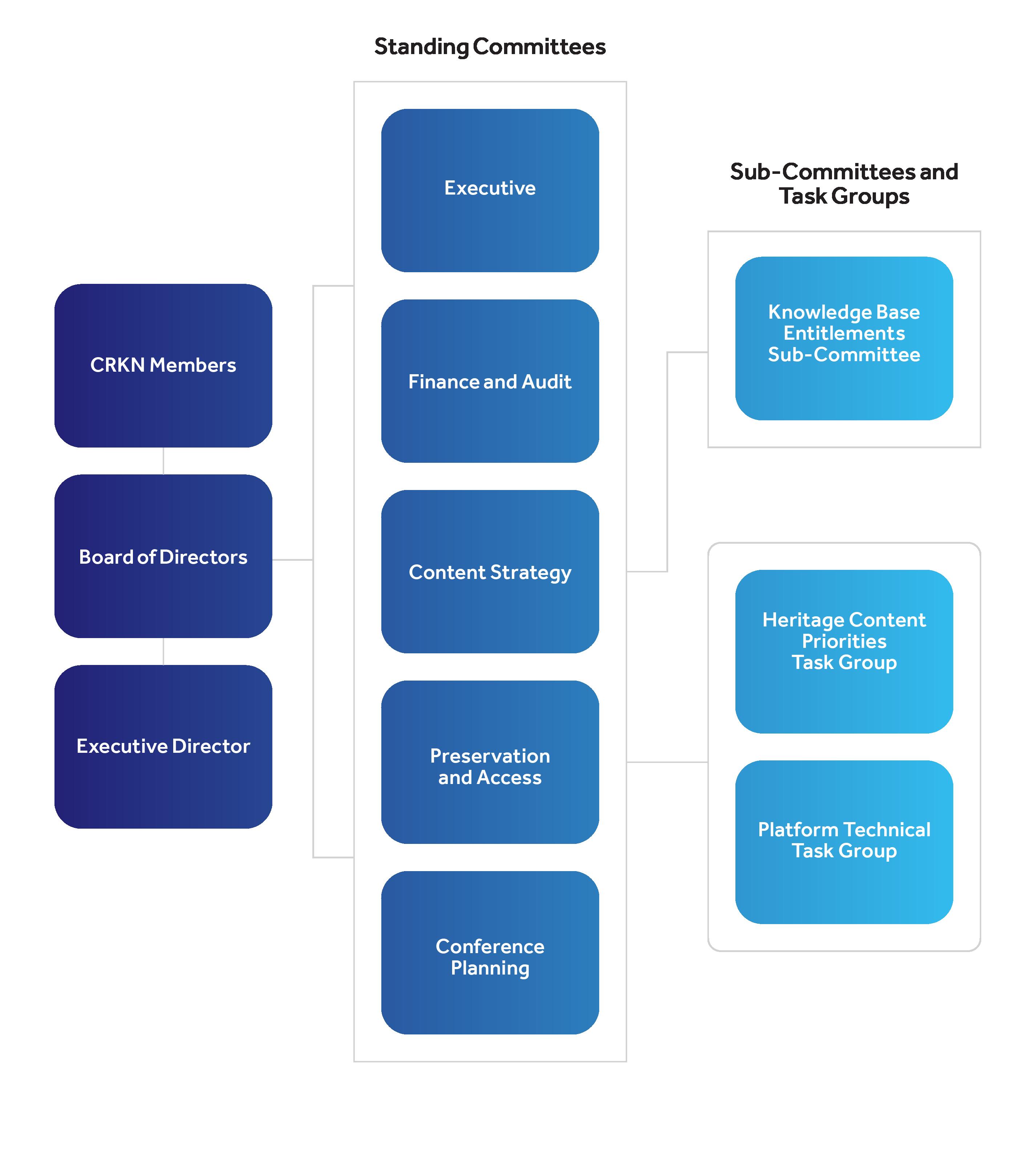 CRKN's Governance Chart.